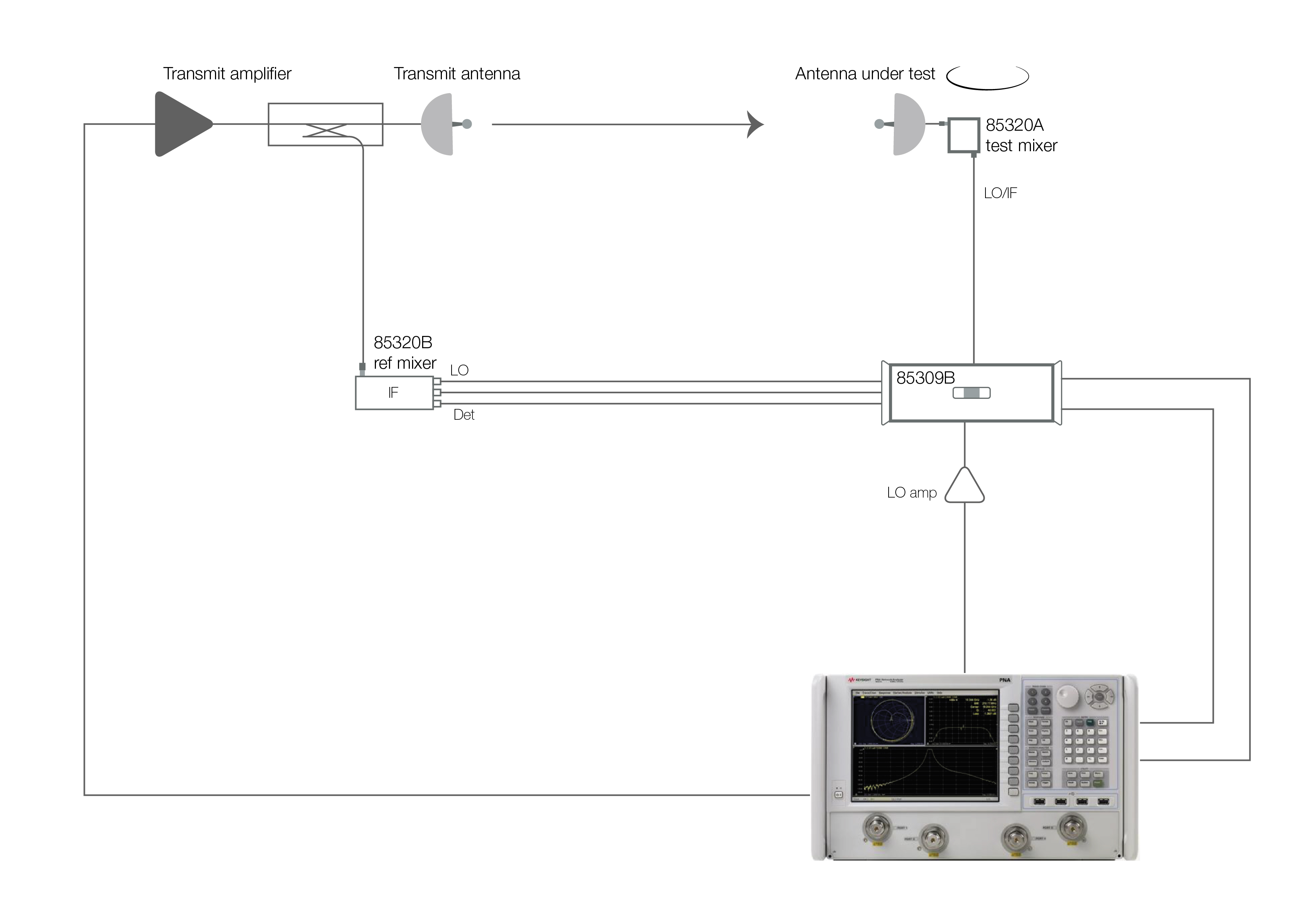 Rf Systems Next Phase Pna X Block Diagram Asysol Keysight Distributed Frequency Conversion System